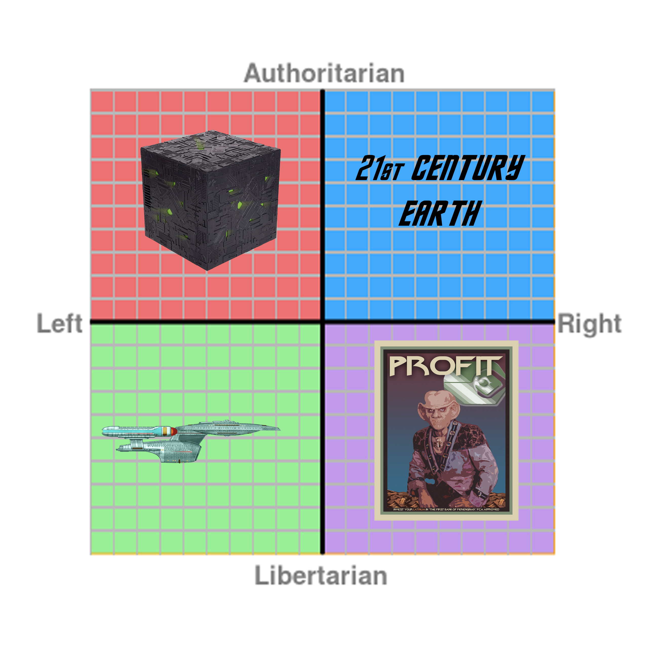 A Star Trek Political Compass On Some Similarities And Differences